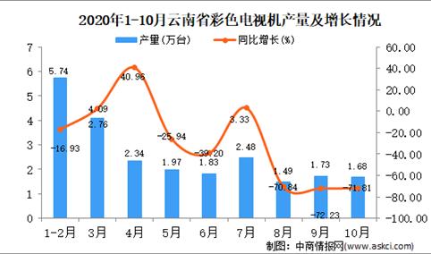 2020年10月云南省彩色电视机产量数据统计分析