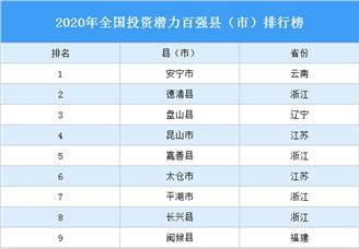 2020年全国投资潜力百强县(市)排行榜(附完整榜单)