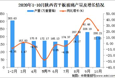 2020年10月陕西省平板玻璃产量数据统计分析