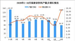 2020年10月福建省饮料产量数据统计分析