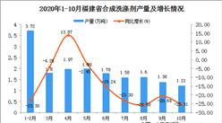 2020年10月福建省合成洗涤剂产量数据统计分析