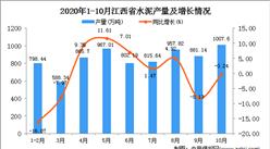 2020年10月江西省水泥产量数据统计分析