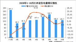 2020年10月江西省发电量数据统计分析