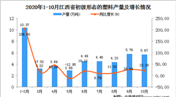 2020年10月江西省初级形态的塑料产量数据统计分析