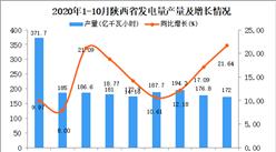 2020年10月陕西省发电量产量数据统计分析