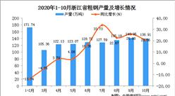 2020年10月浙江省粗钢产量数据统计分析