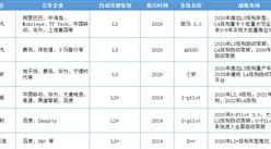长安合作华为、宁德时代布局智能汽车 主要车企产业布局一览(附概念股)