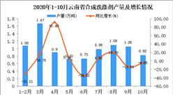 2020年10月云南省合成洗涤剂产量数据统计分析