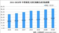 2021年中国重组人促红素行业市场现状及发展前景分析(图)