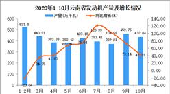 2020年10月云南省发动机产量数据统计分析