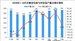 2020年10月安徽省包装专用设备产量数据统计分析