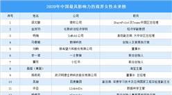 2020年中国最具影响力的商界女性未来榜:薇娅李子柒入选(图)