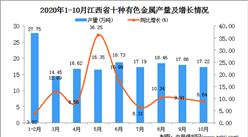 2020年10月江西省十种有色金属产量数据统计分析