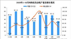2020年10月河南省发动机产量数据统计分析
