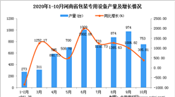 2020年10月河南省包装专用设备产量数据统计分析