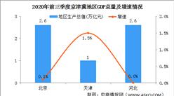 2020年前三季度京津冀地区经济运行情况分析:GDP总量6.2万亿(图)