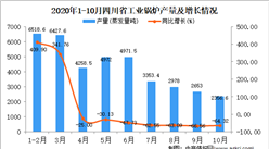 2020年10月四川省工业锅炉产量数据统计分析