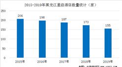 2020年黑龙江星级酒店经营数据统计分析(附数据图)