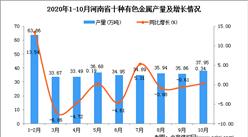 2020年10月河南省十种有色金属产量数据统计分析
