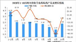 2020年10月四川化学农药原药产量数据统计分析