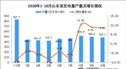 2020年10月山东省发电量数据统计分析