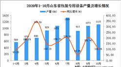 2020年10月山东省包装专用设备数据统计分析