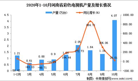 2020年10月河南省彩色电视机产量数据统计分析
