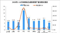 2020年10月河南省合成洗涤剂产量数据统计分析