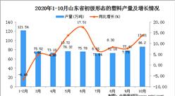 2020年10月山东省机初级形态的塑料数据统计分析