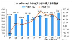 2020年10月山东省发动机数据统计分析