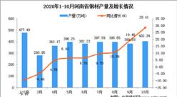2020年10月河南省钢材产量数据统计分析