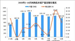 2020年10月河南省水泥产量数据统计分析
