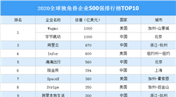 2020全球独角兽企业500强排行榜TOP10