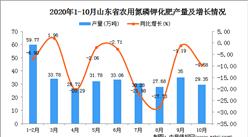 2020年10月山东省机农用氮磷钾化肥数据统计分析
