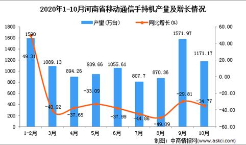 2020年10月河南省手机产量数据统计分析