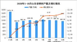 2020年10月山东省钢材数据统计分析