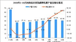 2020年10月河南省农用氮磷钾化肥产量数据统计分析