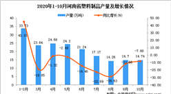 2020年10月河南省塑料制品产量数据统计分析