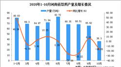 2020年10月河南省饮料产量数据统计分析