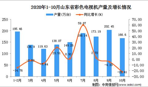 2020年10月山东省彩色电视机数据统计分析
