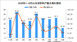2020年10月山东省饮料数据统计分析