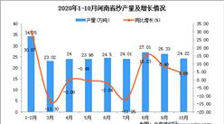 2020年10月河南省纱产量数据统计分析