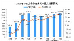 2020年10月山东省机水泥数据统计分析