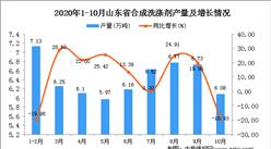 2020年10月山东省机合成洗涤剂数据统计分析