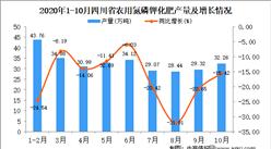 2020年10月四川农用氮磷钾化肥产量数据统计分析