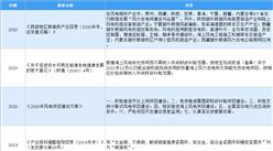 2020年中国风电行业最新政策汇总一览(图)