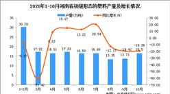 2020年10月河南省初级形态的塑料产量数据统计分析