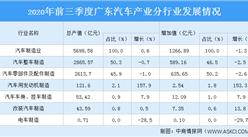 2020年广东汽车产业集群发展现状分析:主要分布于珠三角核心区(图)