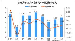 2020年10月河南省汽车产量数据统计分析