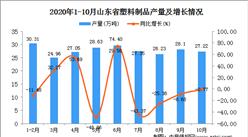 2020年10月山东省机塑料制品数据统计分析